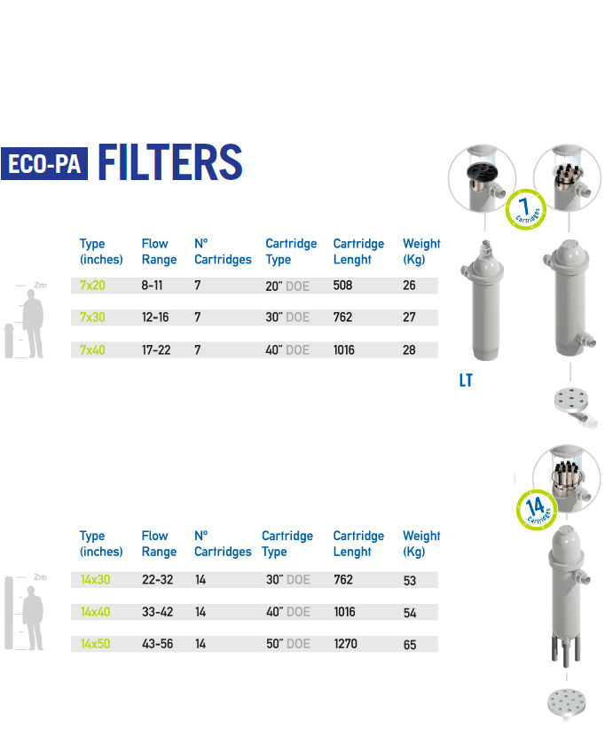 eco-pa tanks for water treatment technical caracteristics filters